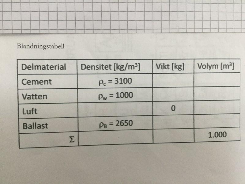 hur mycket betong behövs