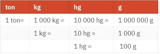 hur många gram är ett kilo
